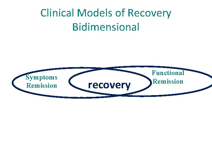 Clinical Models of Recovery Bidimensional Symptoms Remission recovery Functional Remission