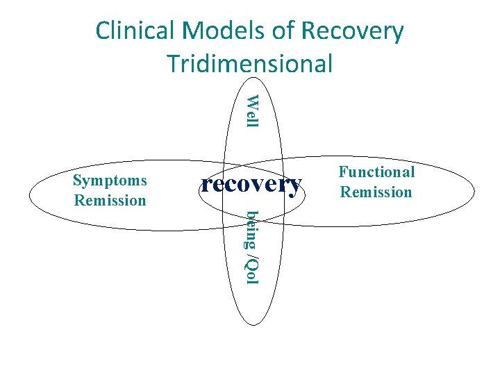 Clinical Models of Recovery Tridimensional Well Symptoms Remission recovery Functional Remission being /Qol