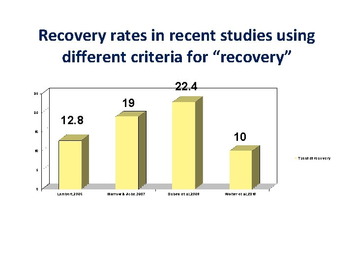 """Recovery rates in recent studies using different criteria for """"recovery"""" 22. 4 19 12."""