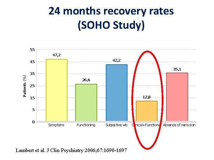 24 months recovery rates (SOHO Study) 55 47, 2 42, 2 45 Patients (%)