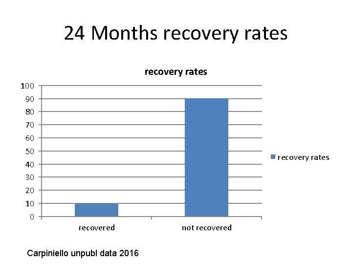 24 Months recovery rates 100 90 80 70 60 50 40 30 20 10