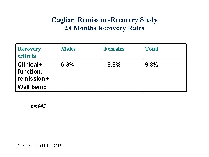 Cagliari Remission-Recovery Study 24 Months Recovery Rates Recovery criteria Males Females Total Clinical+ function.