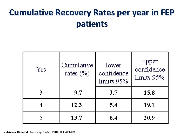 Cumulative Recovery Rates per year in FEP patients Yrs upper Cumulative lower confidence rates