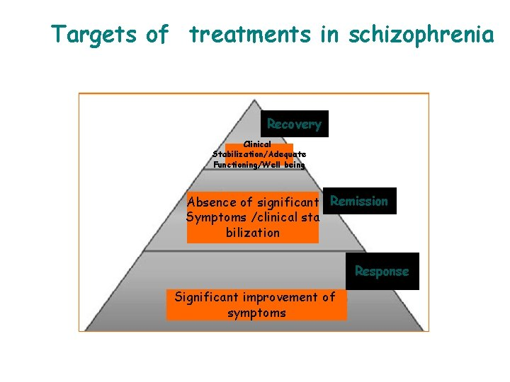 Targets of treatments in schizophrenia Recovery Clinical Stabilization/Adequate Functioning/Well being Absence of significant Remission