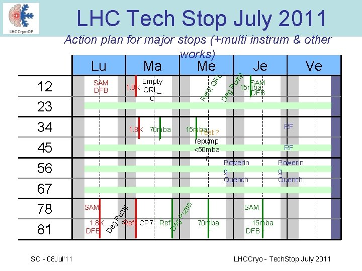LHC Tech Stop July 2011 Action plan for major stops (+multi instrum & other