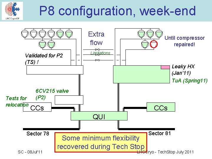 P 8 configuration, week-end Extra flow Validated for P 2 (TS) ! Tests for
