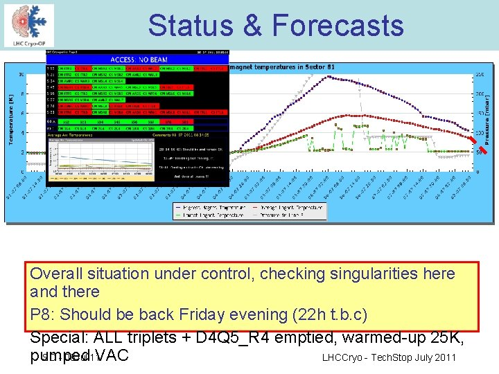 Status & Forecasts Overall situation under control, checking singularities here and there P 8: