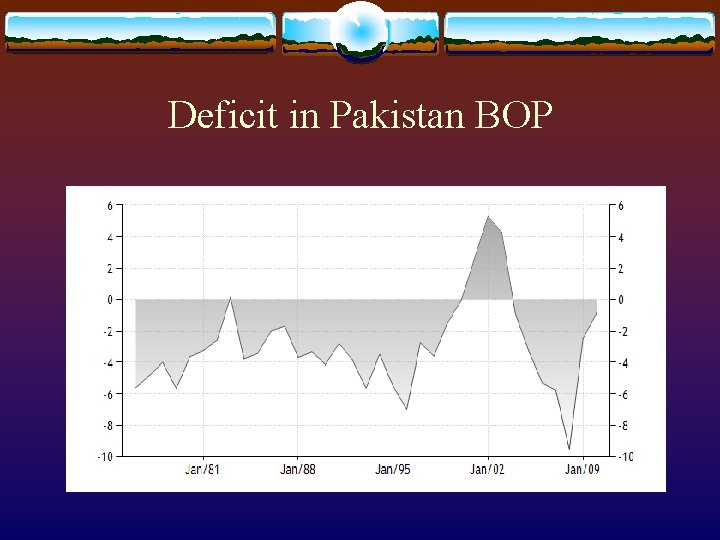 Deficit in Pakistan BOP