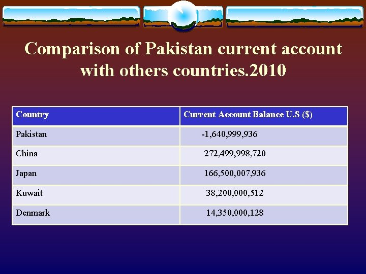 Comparison of Pakistan current account with others countries. 2010 Country Current Account Balance U.