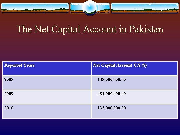 The Net Capital Account in Pakistan Reported Years Net Capital Account U. S ($)