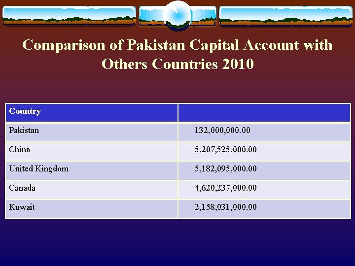Comparison of Pakistan Capital Account with Others Countries 2010 Country Pakistan 132, 000. 00