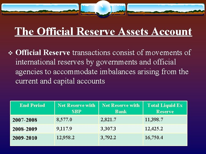 The Official Reserve Assets Account v Official Reserve transactions consist of movements of international