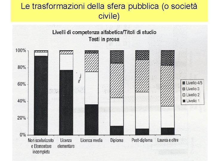 Le trasformazioni della sfera pubblica (o società civile)