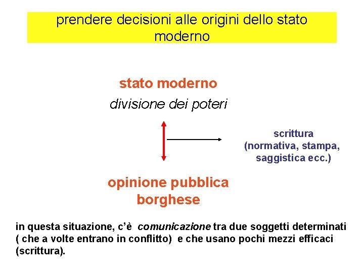 prendere decisioni alle origini dello stato moderno divisione dei poteri scrittura (normativa, stampa, saggistica