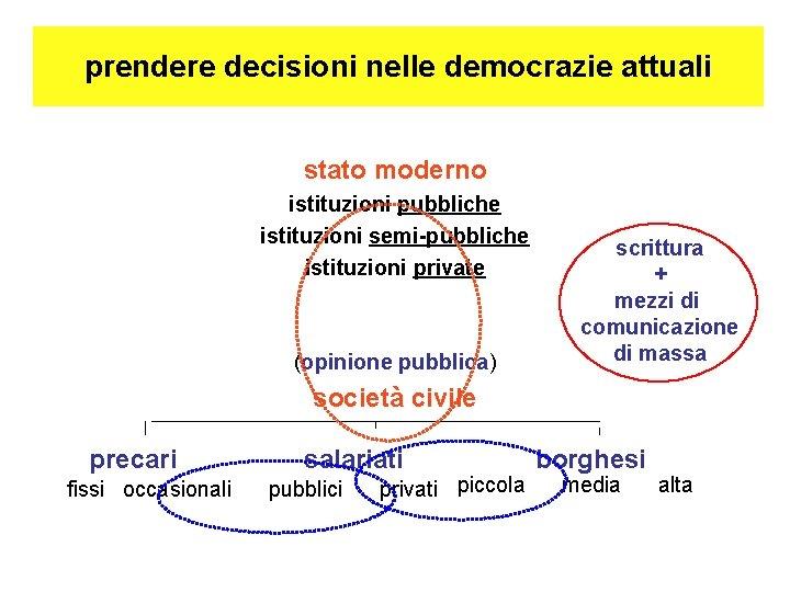 prendere decisioni nelle democrazie attuali stato moderno istituzioni pubbliche istituzioni semi-pubbliche istituzioni private (opinione
