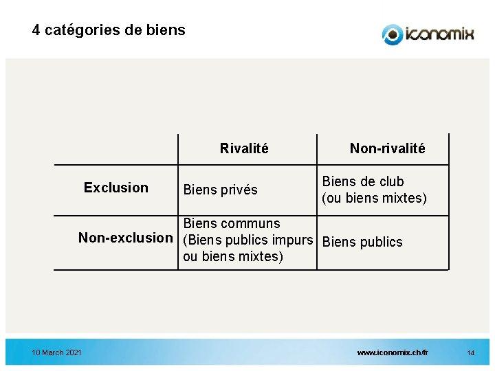 4 catégories de biens Rivalité Exclusion Biens privés Non-rivalité Biens de club (ou biens