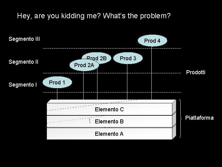Hey, are you kidding me? What's the problem? Segmento III Prod 4 Prod 2