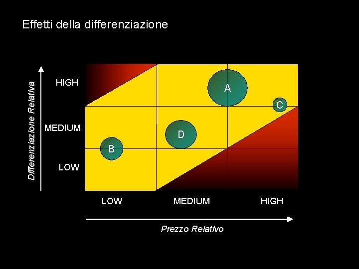 Differenziazione Relativa Effetti della differenziazione HIGH A C MEDIUM D B LOW MEDIUM Prezzo