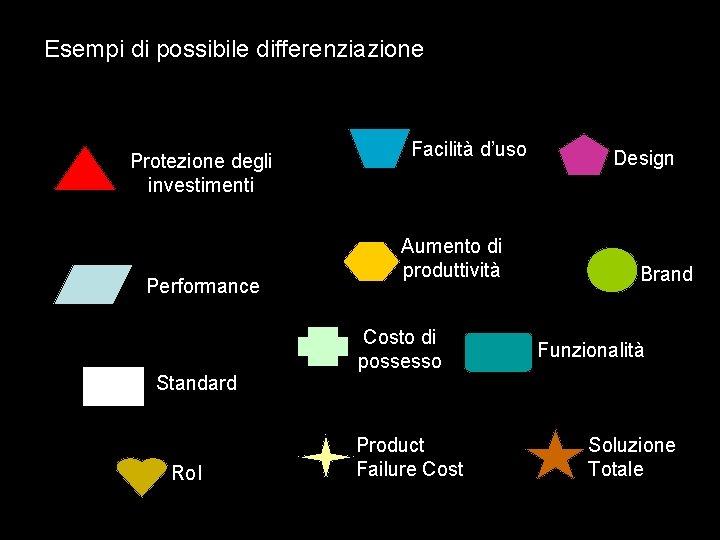 Esempi di possibile differenziazione Protezione degli investimenti Performance Facilità d'uso Aumento di produttività Costo