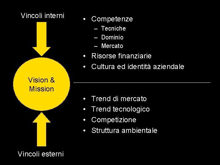 Vincoli interni • Competenze – Tecniche – Dominio – Mercato • Risorse finanziarie •