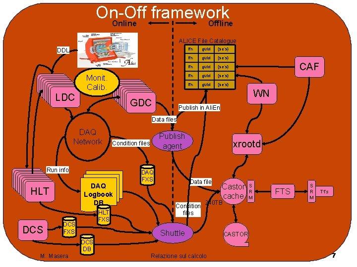 On-Off framework Online Offline ALICE File Catalogue DDL Monit. Calib. LDC lfn guid {se's}