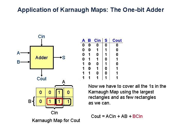 Application of Karnaugh Maps: The One-bit Adder Cin A Adder B S Cout B