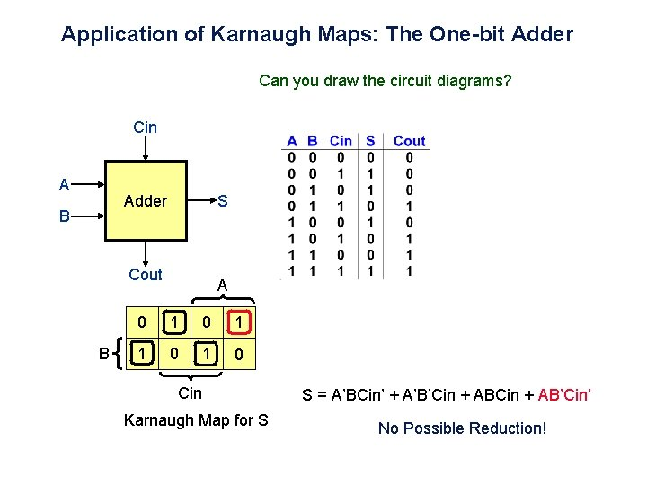 Application of Karnaugh Maps: The One-bit Adder Can you draw the circuit diagrams? Cin
