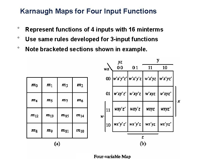 Karnaugh Maps for Four Input Functions ° Represent functions of 4 inputs with 16
