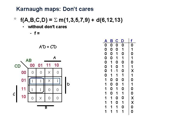 Karnaugh maps: Don't cares ° f(A, B, C, D) = m(1, 3, 5, 7,