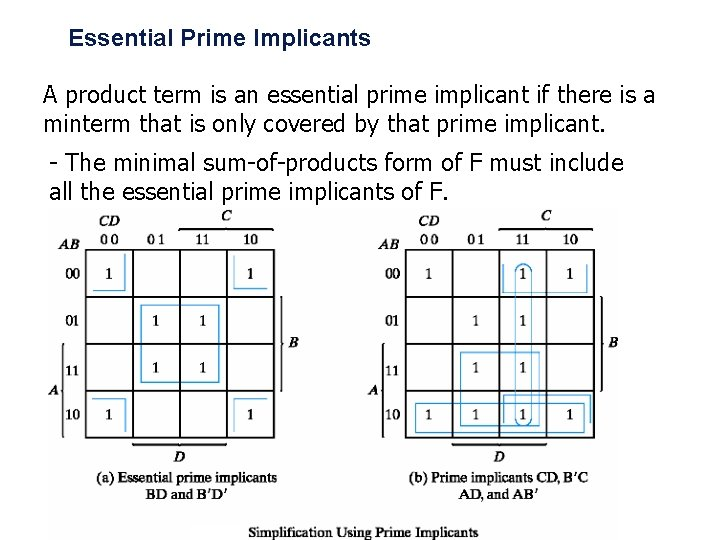 Essential Prime Implicants A product term is an essential prime implicant if there is