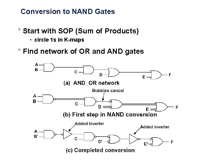 Conversion to NAND Gates ° Start with SOP (Sum of Products) • circle 1