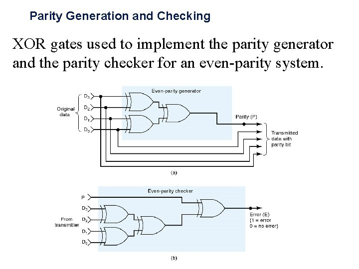Parity Generation and Checking XOR gates used to implement the parity generator and the