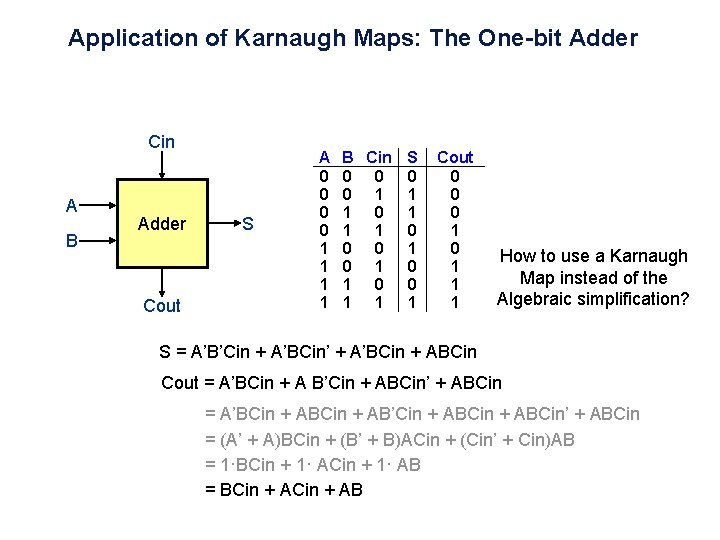 Application of Karnaugh Maps: The One-bit Adder Cin A B Adder Cout S +