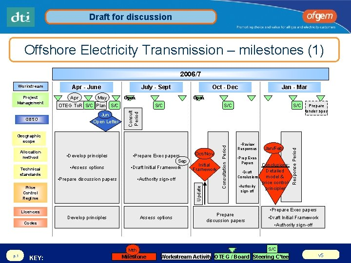 Draft for discussion Offshore Electricity Transmission – milestones (1) 2006/7 GBSO Apr May July