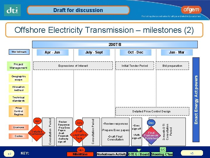 Draft for discussion Offshore Electricity Transmission – milestones (2) 2007/8 Workstream Apr - Jun