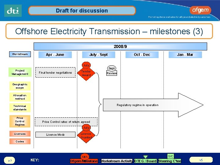 Draft for discussion Offshore Electricity Transmission – milestones (3) 2008/9 Workstream Apr - June