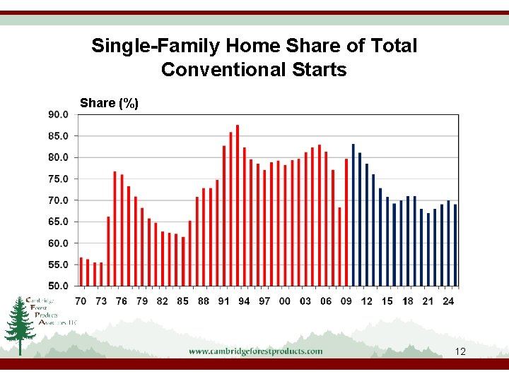 Single-Family Home Share of Total Conventional Starts Share (%) 12