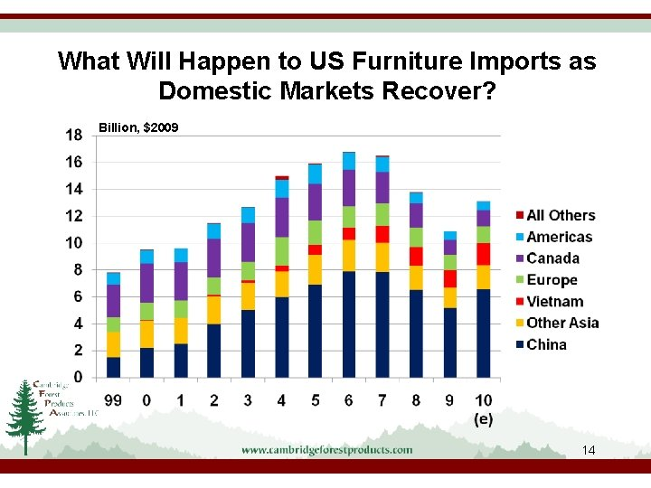 What Will Happen to US Furniture Imports as Domestic Markets Recover? Billion, $2009 14