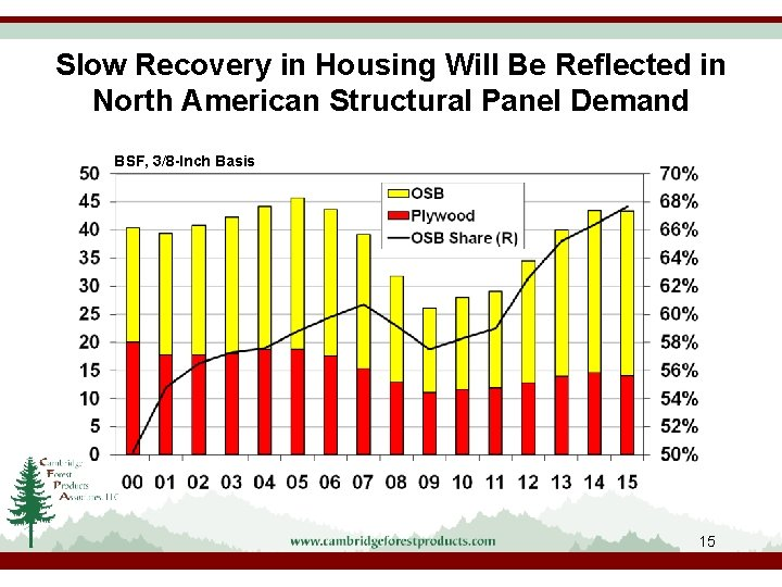 Slow Recovery in Housing Will Be Reflected in North American Structural Panel Demand BSF,
