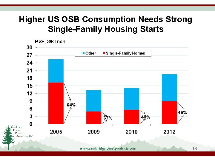 Higher US OSB Consumption Needs Strong Single-Family Housing Starts BSF, 3/8 -Inch 16