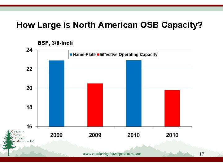How Large is North American OSB Capacity? BSF, 3/8 -Inch 17