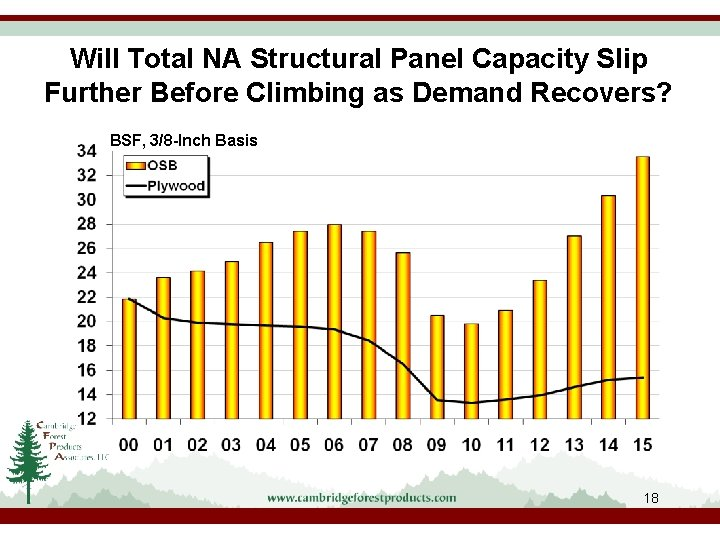 Will Total NA Structural Panel Capacity Slip Further Before Climbing as Demand Recovers? BSF,