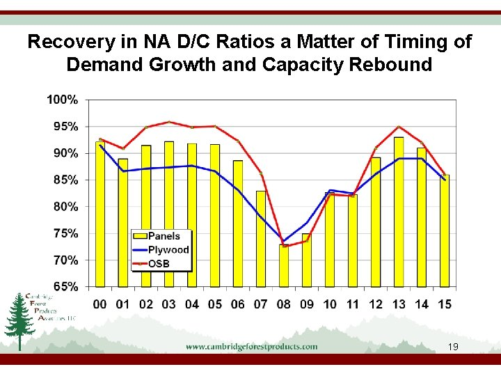 Recovery in NA D/C Ratios a Matter of Timing of Demand Growth and Capacity