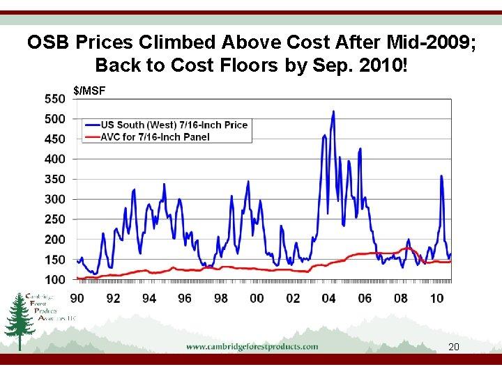 OSB Prices Climbed Above Cost After Mid-2009; Back to Cost Floors by Sep. 2010!