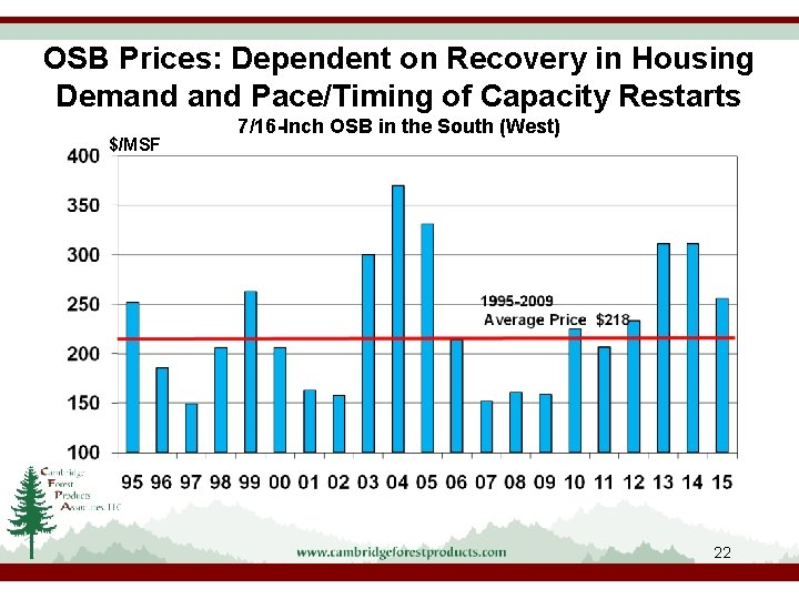 OSB Prices: Dependent on Recovery in Housing Demand Pace/Timing of Capacity Restarts $/MSF 7/16
