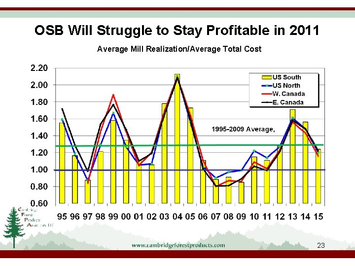 OSB Will Struggle to Stay Profitable in 2011 Average Mill Realization/Average Total Cost 23