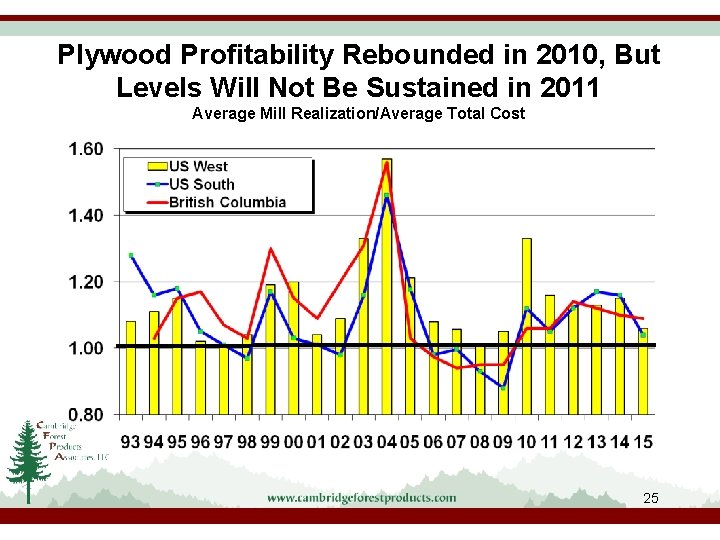 Plywood Profitability Rebounded in 2010, But Levels Will Not Be Sustained in 2011 Average
