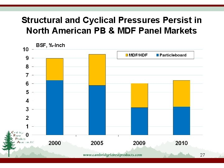 Structural and Cyclical Pressures Persist in North American PB & MDF Panel Markets BSF,