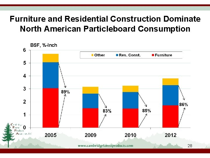 Furniture and Residential Construction Dominate North American Particleboard Consumption BSF, ¾-Inch 28