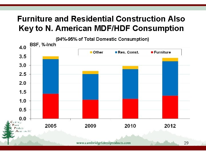 Furniture and Residential Construction Also Key to N. American MDF/HDF Consumption (94%-95% of Total